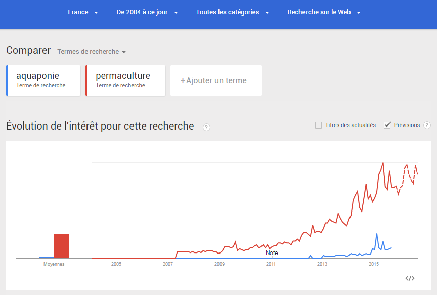 aquaponie-google-trends